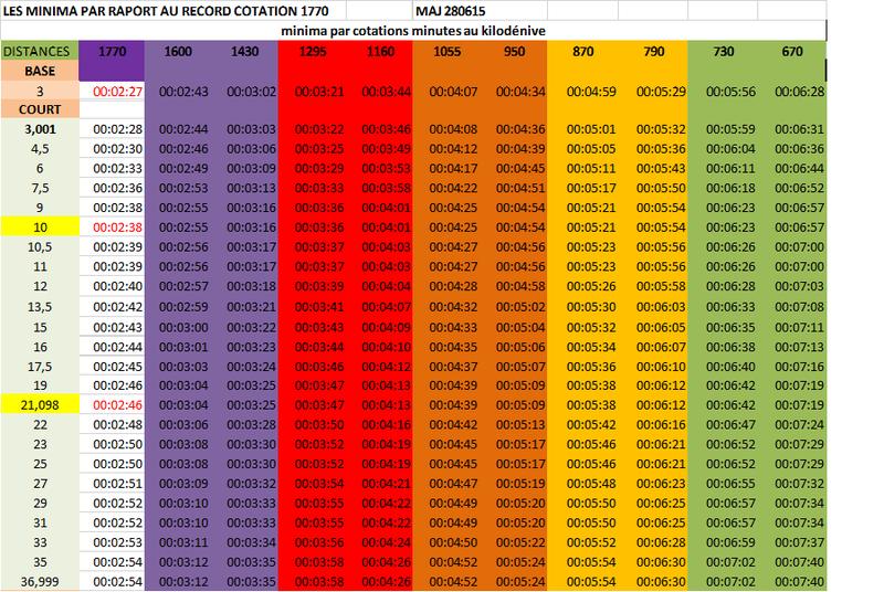 grille distances courtes MAJ290615