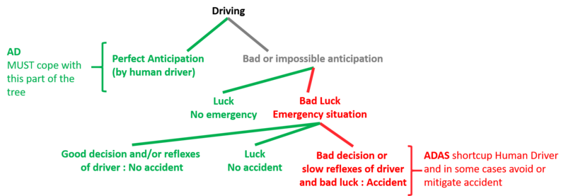 graph tree of driving situations