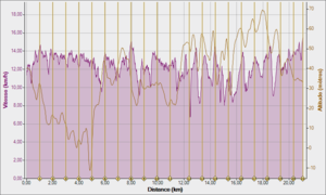 S16 BOTON -TRAIL DU VIGNOBLE NANTAIS 20KM 26-02-2012, Vitesse - Distance