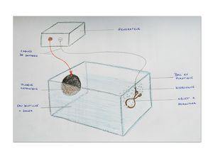 Electrolyse schema