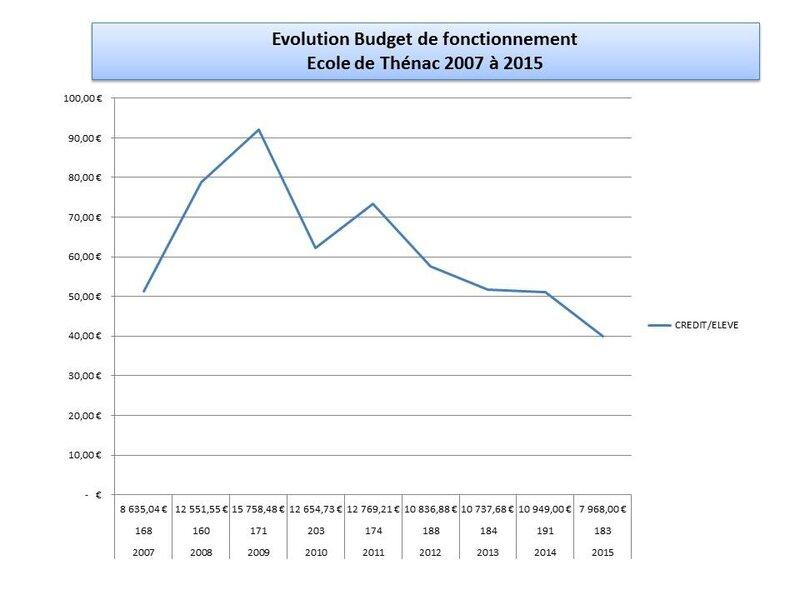 Graphique budget de fonctionnement