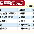 Taiwan's top 5 best-selling albums of 2014: jolin ranks...