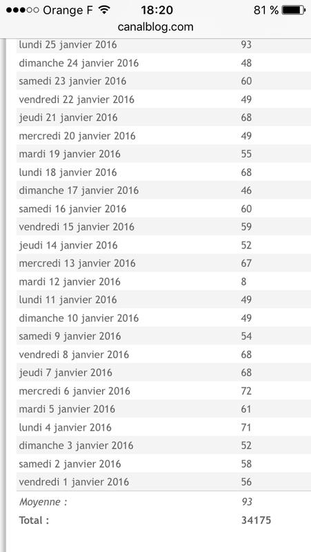 chiffres blog 2016