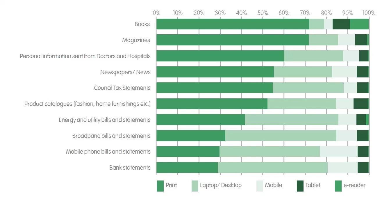 Pour la lecture, les Français privilégient le papier au numérique