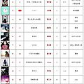 呸 play, 9th week: jolin ranks #13 on 5music and #17 on g-music!
