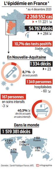 2020 12 05 SO L'épidémie en France