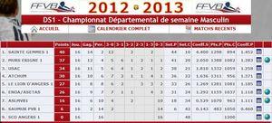 2012-2013_DS1_classement_final