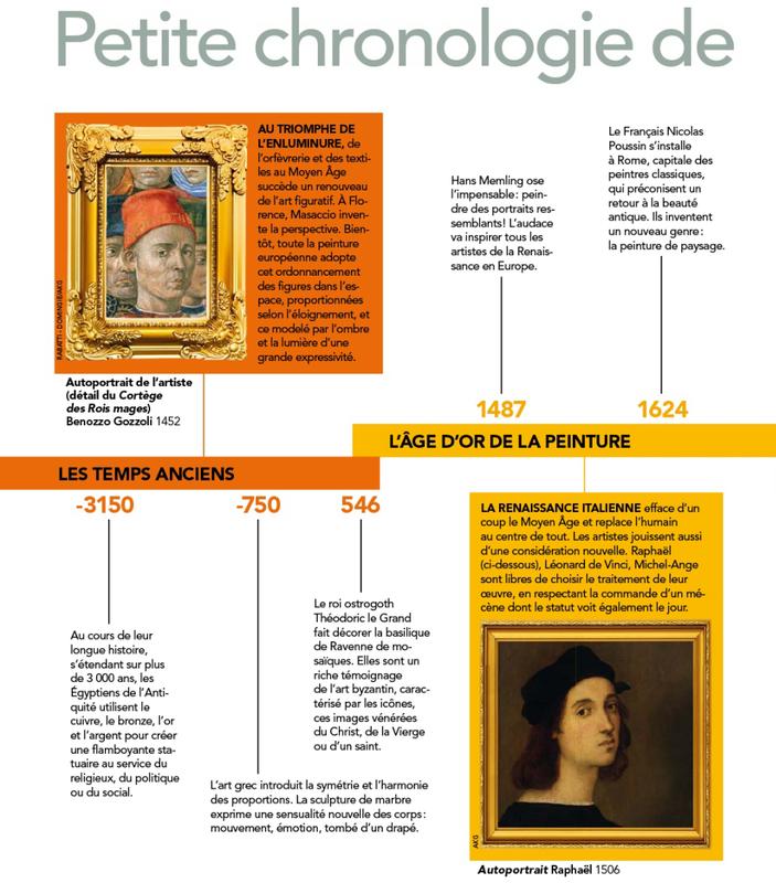 Petite chronologie de l'histoire de l'art