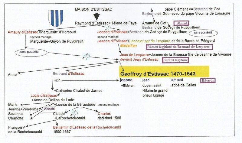 Arbre généalogique de la famille d'Estissac