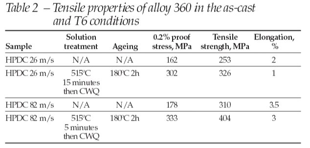 Tensile_properties_of_Al360_alloy_HPDC
