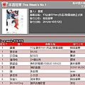 Jolin ranks #2 for her 6th week on 5music and g-music