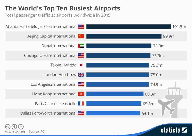chartoftheday_4598_the_world_s_top_10_busiest_airports_n