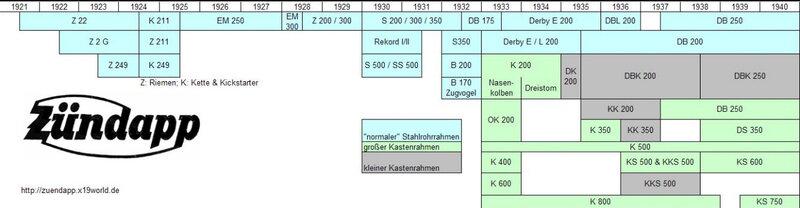 TableauModelZundapp1921-1940