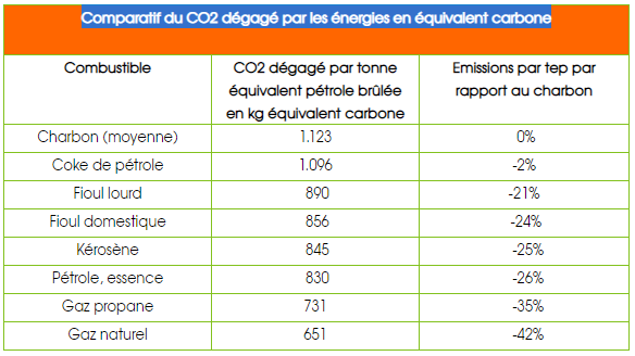 Tonne de CO2 et tep