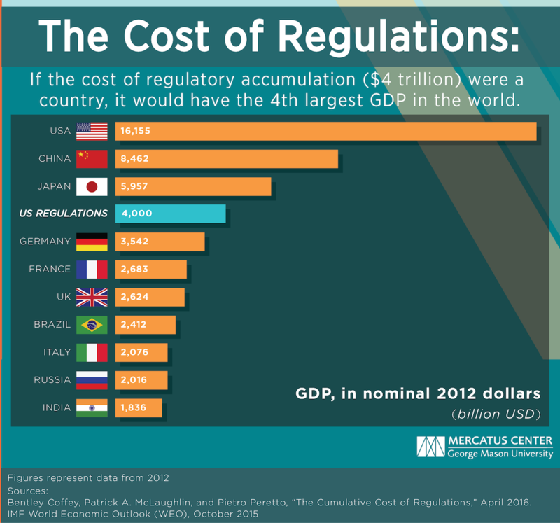 Regulations cost 1