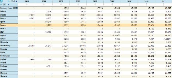 revenus médians par foyer europe