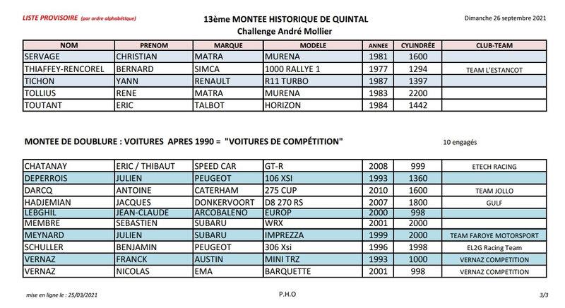 Liste provisoire- ENGAGES AUTOS - QUINTAL 2021[3]
