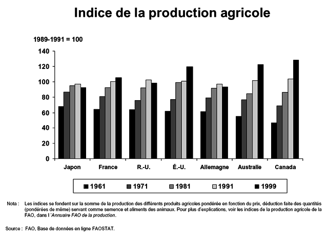 indice-production-agricole