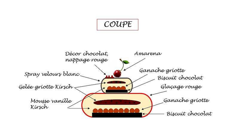 La griotte sur le gâteau