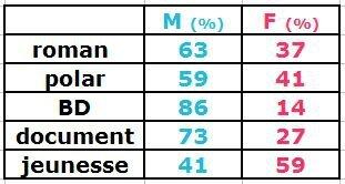 stats_m_f_2015