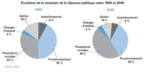 depenses publiques évolution 1969 - 2009