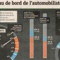 statistiques automobiles
