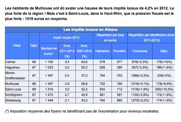 4,2% de hausse d'impôts à Mulhouse grâce à Jean Rottner - rottner2014