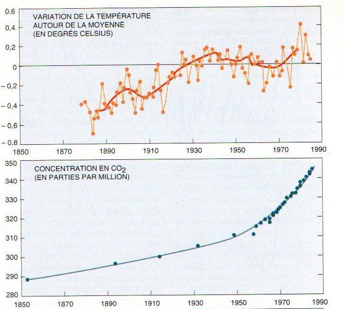 augmentation de la température et des gaz à effet de serre