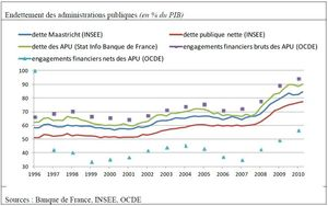 graphe comparatif BdF