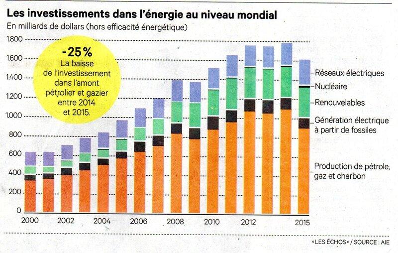 ScInvestissementsEnergieMonde015
