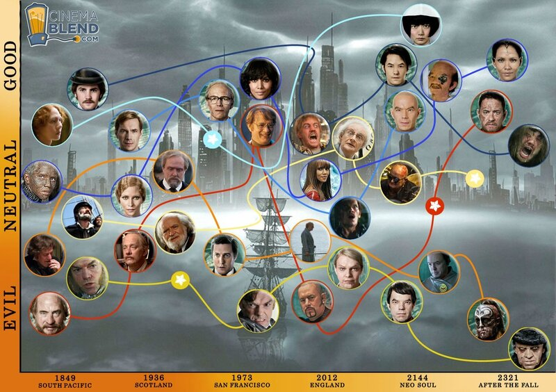 explanation-picture-cloud-atlas-characters