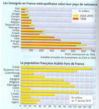 Les immigrés en france et les Français à l'étranger