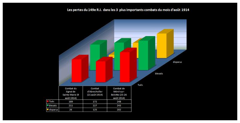 Les_pertes_du_149e_R