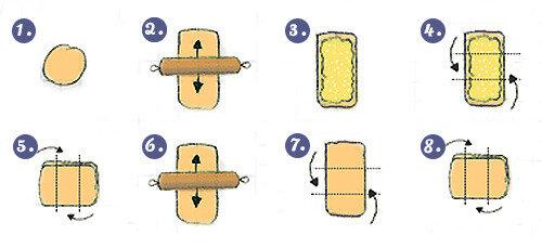 etapes-kouign-amann