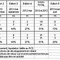 Mise à jour mars 2016 du suivi des dossiers de l'émission 3 minutes pour convaincre de bfm business