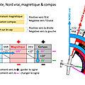 Les problèmes de conversion nord vrai, magnétique et compas
