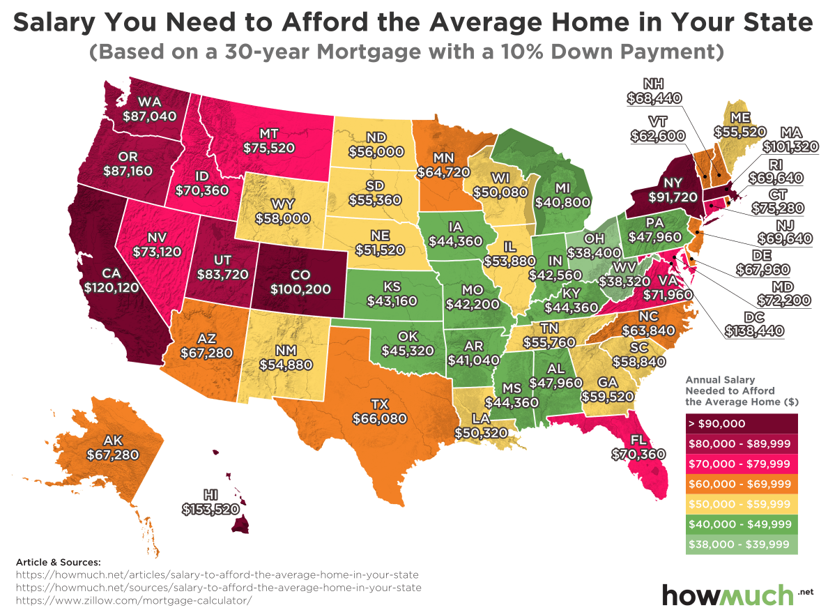usa-Salary to Afford an Average Home per US State