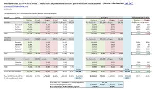 Analyse_R_sultats_Elections_2010