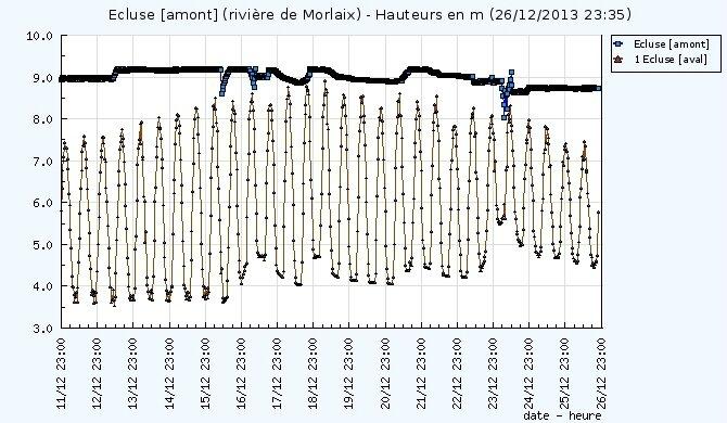 Hauteurs_ecluses-Morlaix
