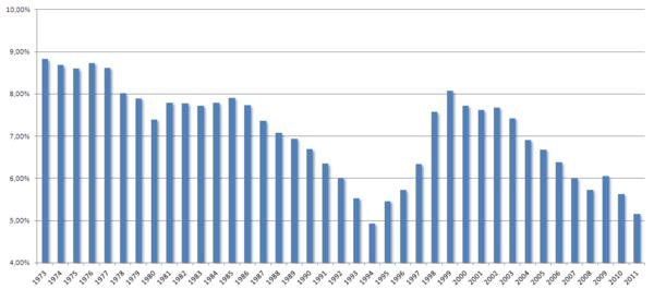 historique rendement SCPI depuis 1973