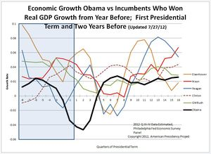 graphe croissance économique et président sortant réélu + Obama