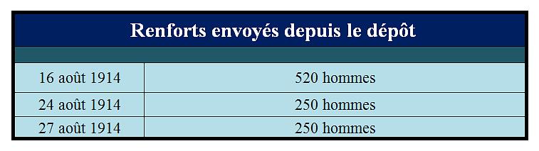 Renforts_envoyes_depuis_le_depot